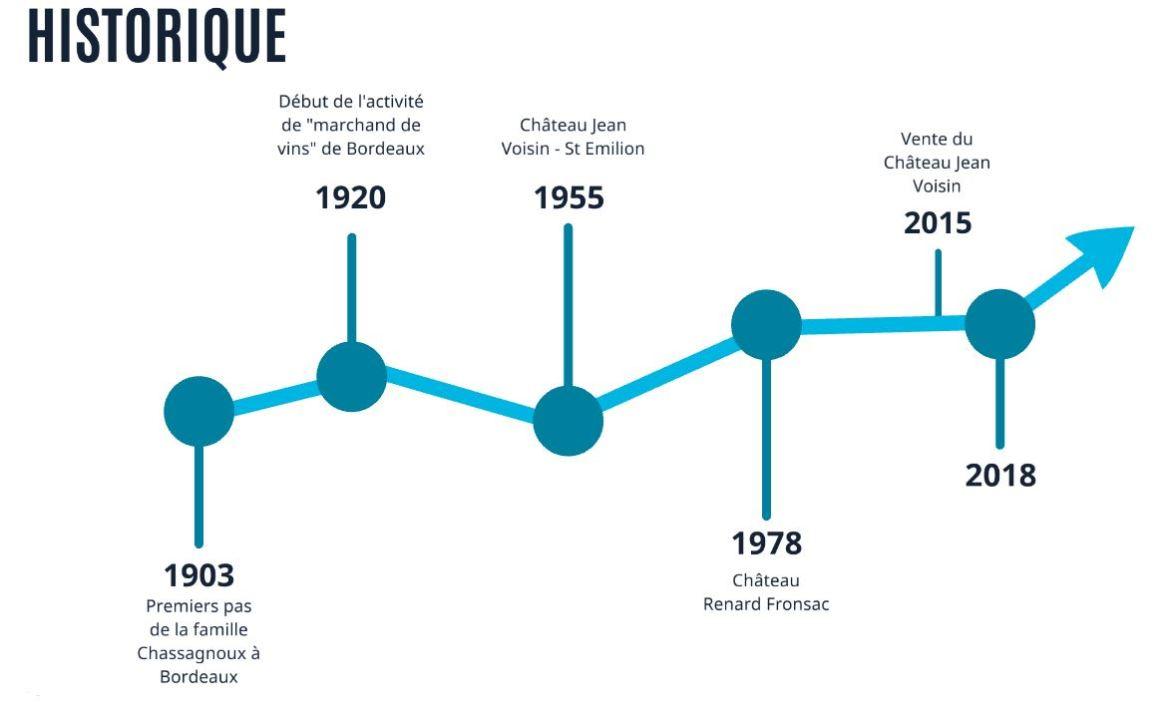 Historique Chassagnoux